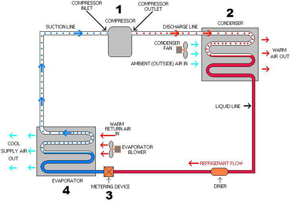 a c schematic diagram ireleast info a simple air conditioning circuit and cycle diagram that you might wiring schematic